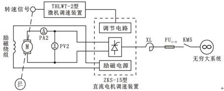 励磁系统用于调整发电机电压和输出的无功功率.