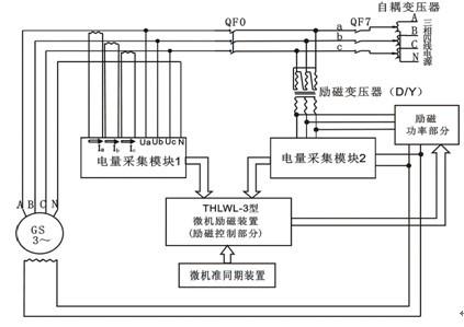 发电机资讯 发电机新闻     装于原动机上的编码器将转速信号以脉冲的